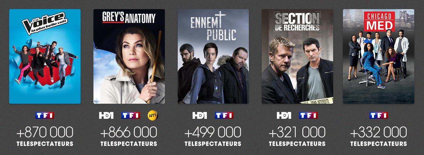 Record historique pour The Voice et Grey's Anatomy sur MYTF1 en février 2017