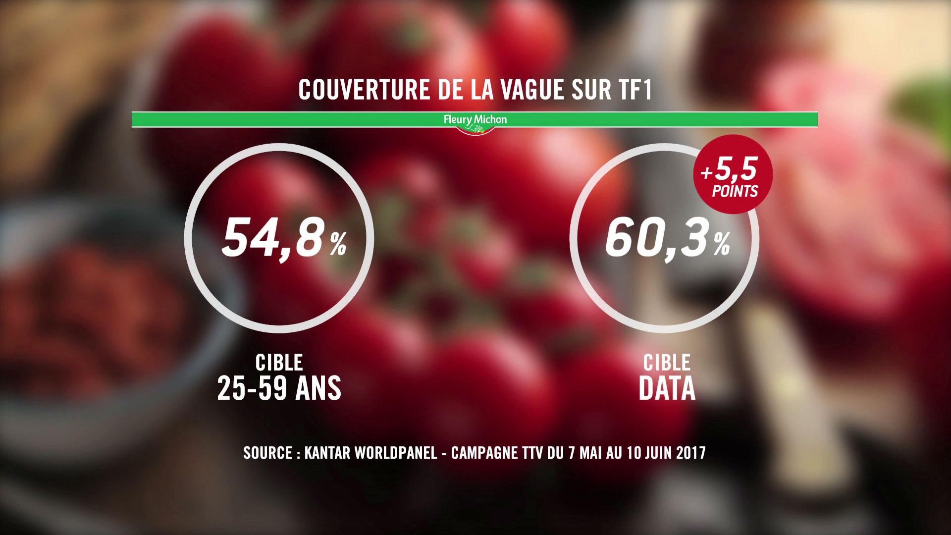 TF1 Publicité et Business créent une cible data TV pour Fleury Michon