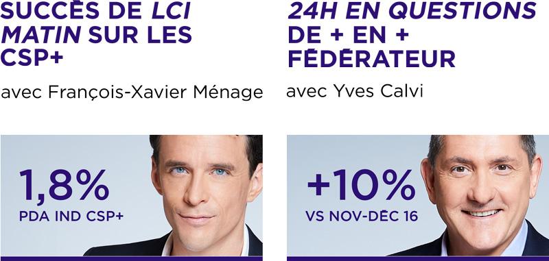 LCI, 2e chaîne d'info de France