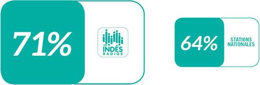 Notes engagement Indés Radios Les Ateliers
