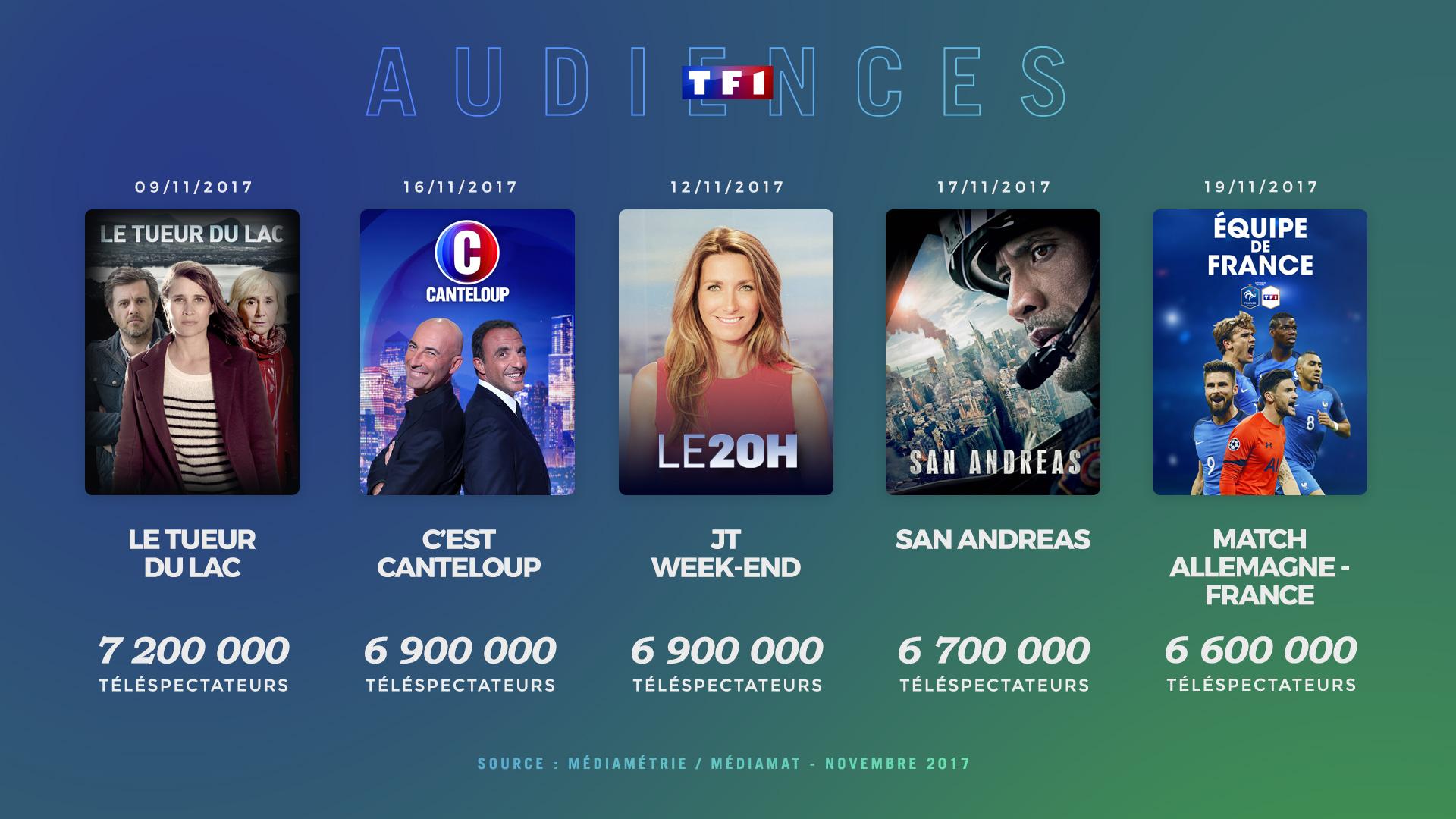 Visuel infographies audiences groupe TF1 TMC NT1 HD1 LCI novembre 2017
