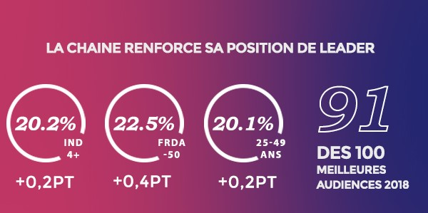TF1 infographie